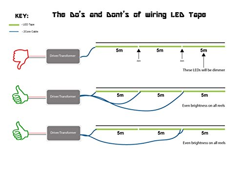 Cmc led light strip lamp green waterproof strip indoor outdoor led cmc led light mozeypictures Gallery