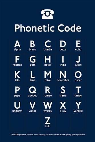 The Nato Phonetic Alphabet - Paper Poster Measures cm approx