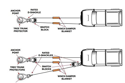 snatch block diagram system
