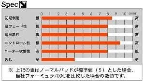 ACRE(アクレ) フォーミュラ・700C[前後SET] MAZDA(マツダ) ロードスター NB8C (下記グレード除く) 00.6~05.8 1800 【品番】 317 / 318