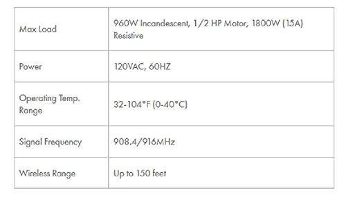 ge 45613 wave 3 ge zwave wireless smart lighting control 1000watt dimmer for incandescenthalogen
