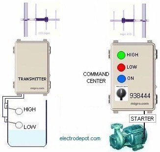 Industrial Wireless Monitoring and Control, Command Center RF Link 3km 938444 by Electrodepot