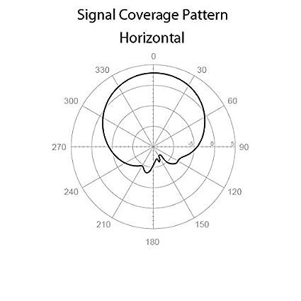 Amazon Com Cisco Meraki 5ghz Sector Antenna Ma Ant 21 13 Dbi Gain