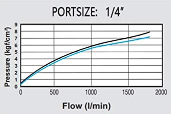 NANPU AW3000-03 3//8 NPT Compressed Air Filter Regulator Combo Piggyback 0-150 psi Gauge Poly Bowl Semi-Auto Drain Bracket 5 Micron Element