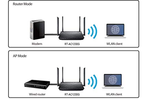 ASUS RT-AC1200G+ Dual-Band Gigabit Wireless Router, Router/Access  Point/Bridge Mode, USB Port for FTP, Media Server, 3G/4G Dongle Support