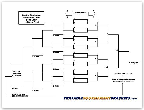 Outdoor 16 Player Reusable Erasable Blind Draw Double Elimination Tournament Bracket Chart Board by Zieglerworld