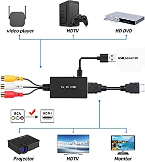 RCA to HDMI Converter, AV to HDMI Composite CVBS to HDMI Video Audio Converter Adapter, Support PAL/NTSC for TV, PC, PS3, STB, Xbox VHS, VCR, Blue-Ray DVD Players (Color: Black)
