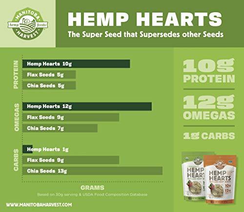 Manitoba Harvest Hemp Hearts Shelled Hemp Seeds, 16oz; 10g Plant-Based Protein & 12g Omegas per Serving, Whole 30 Approved, Vegan, Keto, Paleo, Non-GMO, Gluten Free 5