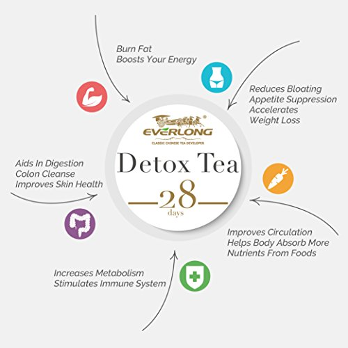 Detox Tea 28 Day Ultimate Teatox - Burn Fat and Boost Your Energy, Colon Cleanse and Flat Belly, Restore Your Body Natural Balance and Accelerate Weight Loss - Easy Brewing and Taste Delicious by EVERLONG (Image #4)