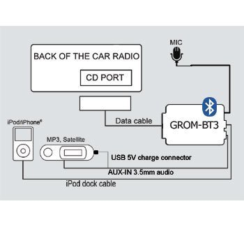GROM Audio BT3 Integrated Bluetooth Car Kit for 01+ VOLVO