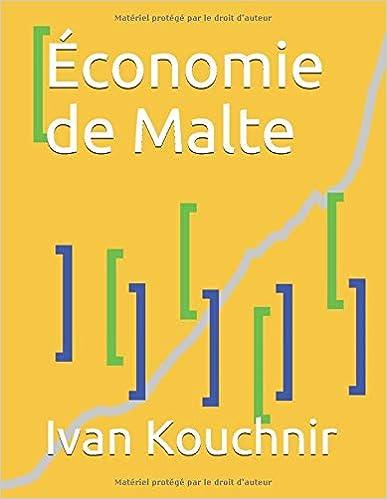 Économie de Malte