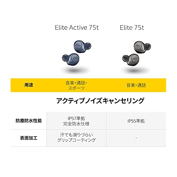 Jabra Elite 75t True Wireless Active Noise Cancelling (ANC) Bluetooth Earbuds, Long Battery Life for Calls and Music, Voice Assistant Enabled, Titanium Black