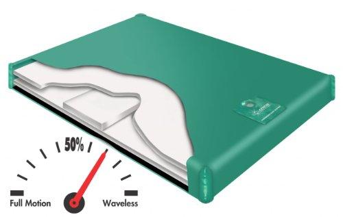 600 SL Semi Waveless Hardside Waterbed Mattress by Innomax Cal King (72x84) by Genesis Series