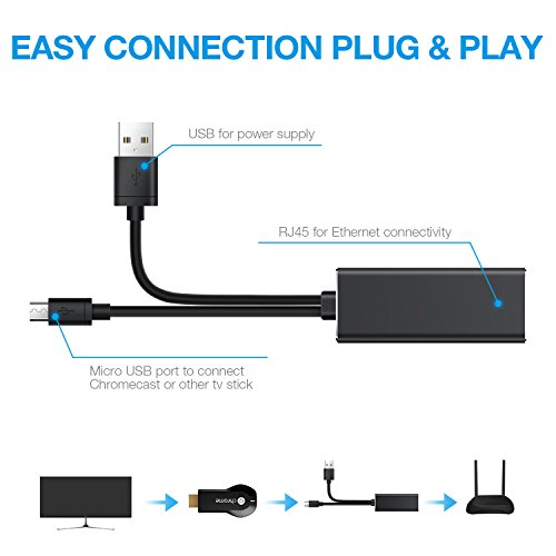 Snowpink Ethernet Adapter for Fire TV Stick (2nd GEN), All-New Fire TV (2017), Chromecast Ultra/2/1/Audio, Google Home Mini, Micro USB to RJ45 Ethernet Adapter with USB Power Supply Cable (3.3ft) by Snowpink (Image #5)