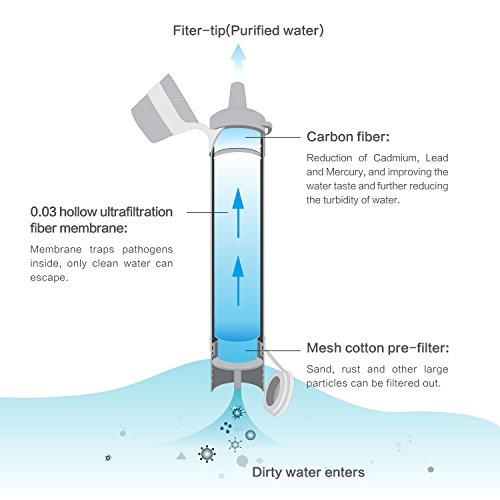 Water-Purifier-Camping-Metal-Removed-Axmda-Emergency-Personal-Hiking-Water-Filter-Straw-with-003-Micron-3-Stage-Filtration-Emergency-Preparedness-Kits-for-Travel-Backpacking