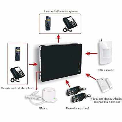 Kingzer Wireless GSM Home Intelligent Alarm System Support ...