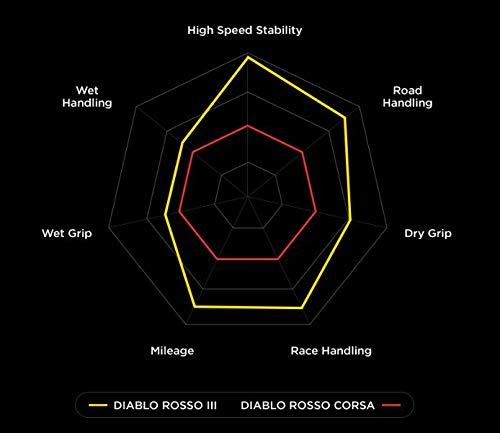 PIRELLI MOTO DIABLO ROSSO CORSA     190//50ZR17 73W
