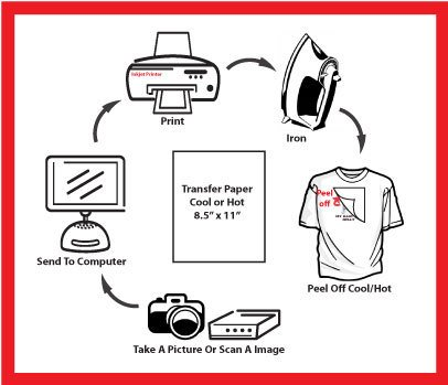 T-shirt Inkjet Iron on Transfer Paper 50 Pack by Iron Jet