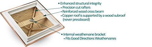 Good Directions Vinyl Coventry Louvered Cupola with Pure Copper Roof,  Maintenance Free Solid Cellular PVC Vinyl, 18'' x 24'', Quick Ship, Reinforced Roof and Louvers, Cupolas by Good Directions (Image #1)