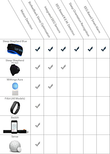 Sleep Shepherd Blue - An Accurate Wearable Sleep Aid and Tracker with Soothing Alarm with iOS/Android App by Sleep Shepherd (Image #5)