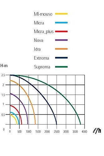 Zimmerbrunnenpumpe Sicce MiMouse 300l//h