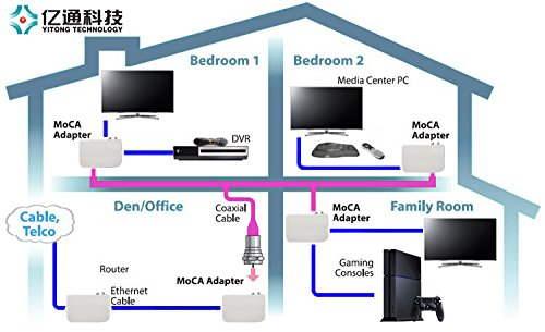amazon com pajuva 2 0 ethernet to coax adapter 4 port gigabit rh amazon com TiVo Vox Moca Diagram FiOS Moca Diagram