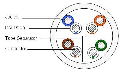 400' Reel 6504+ Category 6 U/UTP Cable, plenum, white jacket, 4 pair - Cable Pair 6 Plenum Category