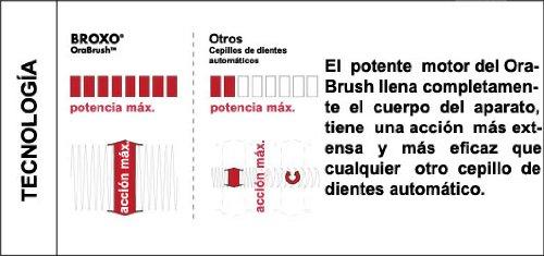 Cepillo de dientes eléctrico Broxodent (Broxo Orabrush). Cepillo Profesional Mecánico (oscilación vertical) y Sónico (acción hidrodinámica).