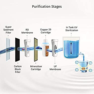 Livpure Zinger Smart IOT Enabled+Copper+RO+UV+UF+Mineralizer+7 Stage Purification 6.5 litres Water Purifier 14