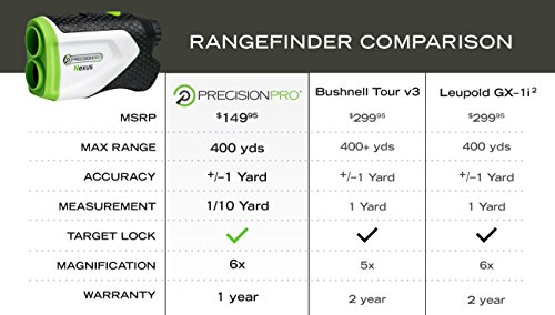 Precision Pro Golf Nexus Laser Rangefinder - Golfing Range Finder Accurate up to 400 Yards - Perfect Golf Accessory by Precision Pro Golf (Image #5)