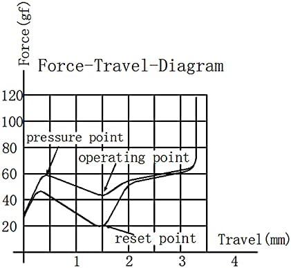 Gateron Ink Kangaroo switch force graph