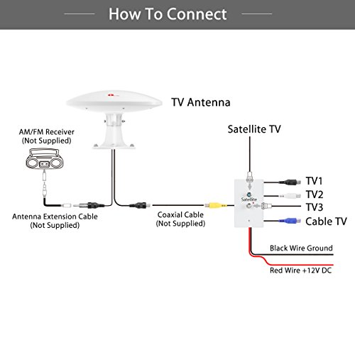 1byone amplified rv antenna with omni