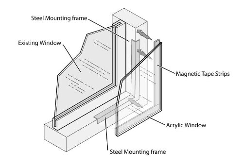 Magnetseal Soundproofing Window Kit of Magnetic Tape & L Framing Trim