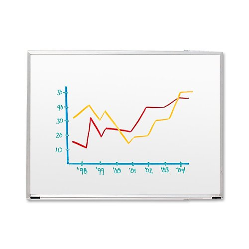 S.P. Richards Company Dry-Erase Board, 8 x 4 Feet, Aluminum Frame/White Board (SPR00503)