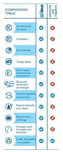 SoWash Hydropulser - Oral Irrigator Water Jet Flosser - includes 2 tips,  Made in Italy