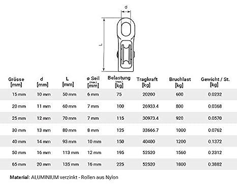 Seilwerk STANKE 65mm Seilrolle Umlenkrolle Blockseilrolle 1-rollig Drahtseil ALUMINIUM Windenrolle f/ür Seilwinde Blockseilrolle Seil Rolle