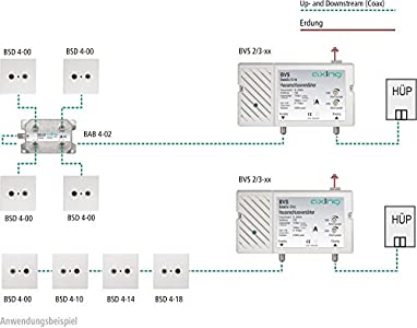 axing bvs 2 65 hausanschlussverst rker 25 db f r kabelfernsehen digital gut geeignet als. Black Bedroom Furniture Sets. Home Design Ideas