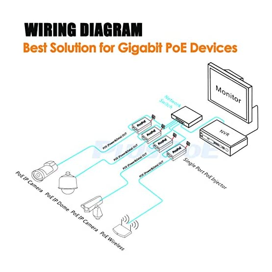 PLUSPOE 30W Gigabit PoE Injector Adapter, 10/100/1000Mbps RJ-45, IEEE 802.3af / 802.3at Compliant, up to 100 Meters (325… 41kR3JBuikL. SS555