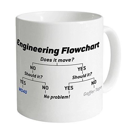 Engineering Flowchart Mug