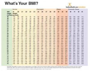 men s bmi chart