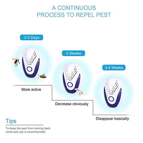 Goushy [2020 Updated] Antizanzare Ultrasuoni,Elettrico Repellente Ultrasuoni Interno Ultrasuoni per Topi Dispositivo Anti Zanzare, Insetti, Scarafaggi, Ratti, Topi, Formiche, Ragni