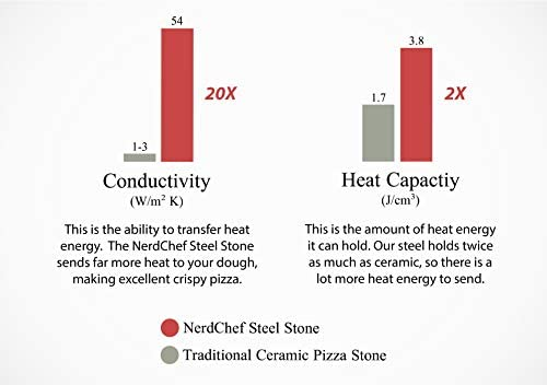 NerdChef Steel Stone – High-Performance Baking Surface for Pizza .375 Thick – Pro