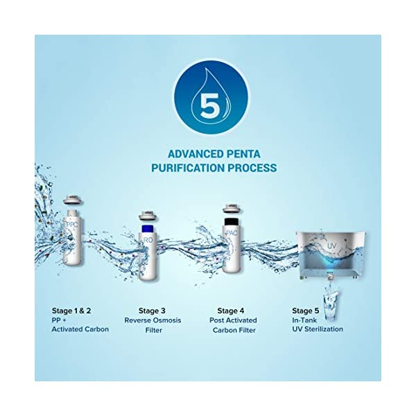 Mi Smart Water Purifier RO+UV, 7L, with App Connectivity and DIY Filter Replacement (White) 2021 June Advanced Penta Purification Process- The water passes through 5 stages of purification to provide quality drinking water. With the RO purification accuracy of 0.0001 micron, it effectively gets rid of chemicals, residual chlorine, visible particulates, bacteria and other compounds that could harm your health. Real-time TDS and Filter Life Monitoring-You can use the Smart app to track current water quality, real-time TDS levels, filter life, and the UV sterilisation status In-tank UV Sterilisation with bacteria killing efficiency of 99.99%- Mi Smart Water Purifier (RO+UV) features an UV light inside the water tank. This assures that all the water gets treated by the UV light, making sure the water is disinfected of any micro-organisms, which can cause water borne diseases.