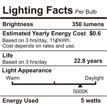 TORCHSTAR G25 Globe led Bulb, Vanity Light, 5W (40W Eqv.), UL-Listed, Daylight 5000K for Makeup Mirror, Pendant, Bathroom, Dressing Room, 3-Year Warranty, Pack of 6