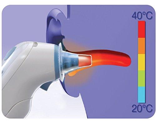 Protectores de lente del ThermoScan de Braun para termómetros de oído - Paquete de 40 8