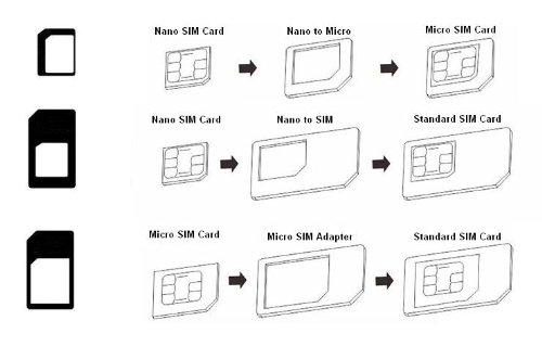 Comment Découper Une Carte Sim En Nano Sim - Compartir Carta