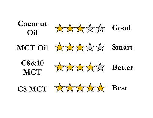 C8 MCT fl. For Premium Ketone