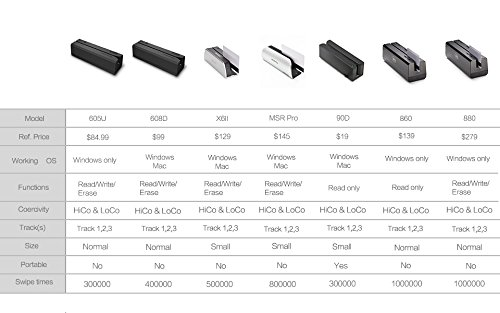OSAYDE860 4-in-1 USB Magstripe&IC&NFC&Psam Cards