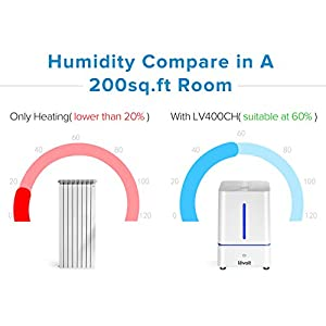 Levoit Humidifiers Vaporizer, Cool Mist Air Ultrasonic Bedroom Humidifier with 4L Capacity for Large Room Babies Home with No Noise, Low Water Auto Shut Off, Night Light