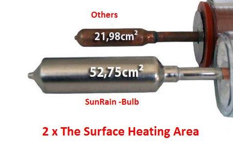 Sunrain Solar tubo de vacío collector- 20 Tubo Calentador de agua solar: Amazon.es: Jardín